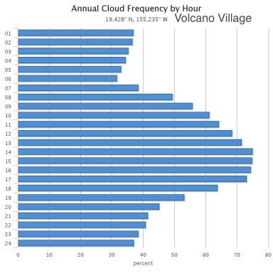 Annual cloud frequency per hour for Volcano Village on the Big Island of Hawaii