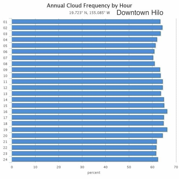 hilo monthly average weather temperature rainfall and cloud cover