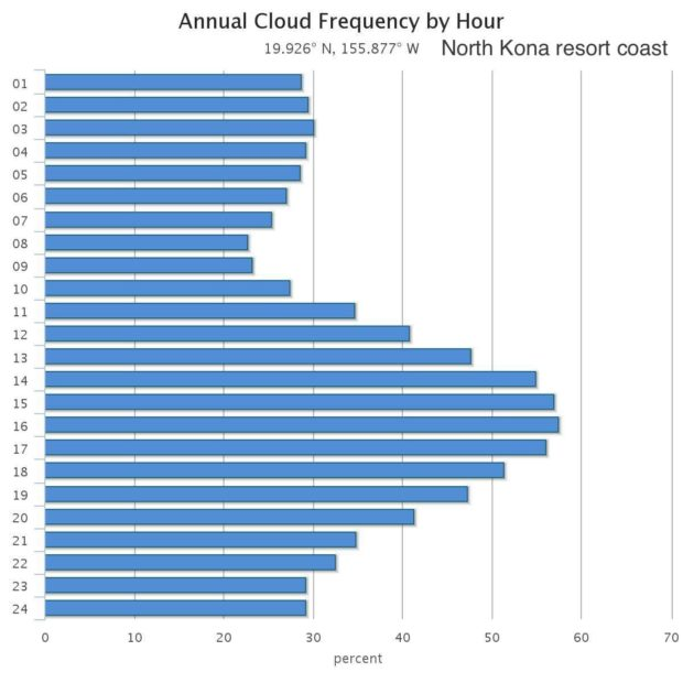 Monthly weather trends at north Kona resort coast (Waikoloa