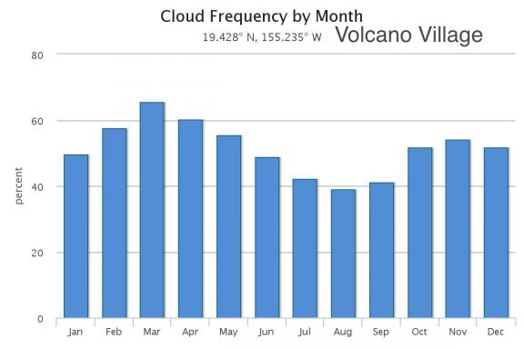 Cloud frequency per month for Volcano Village on the Big Island of Hawaii