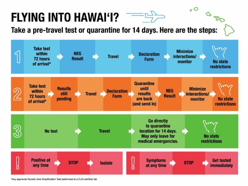 pre-travel testing details as of September 16th