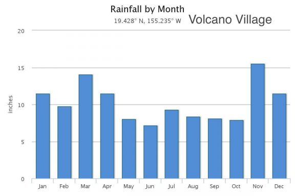Rainfall per month for Volcano Village on the Big Island of Hawaii