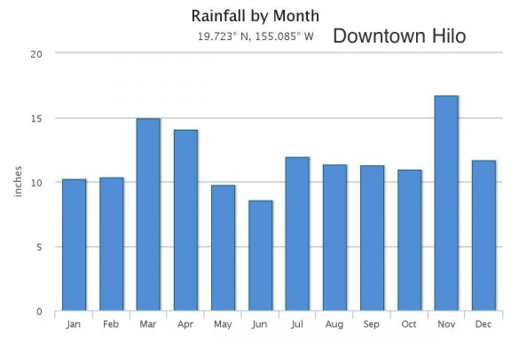 Big Island Of Hawaii Weather By Month
