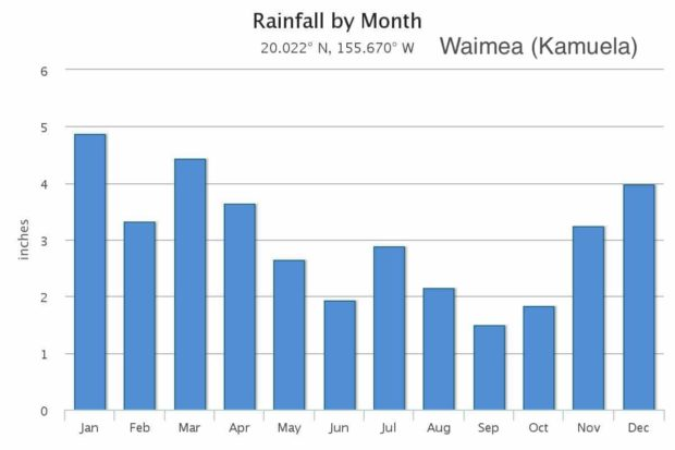 Monthly Waimea Weather Trends and Yearly Averages | Big
