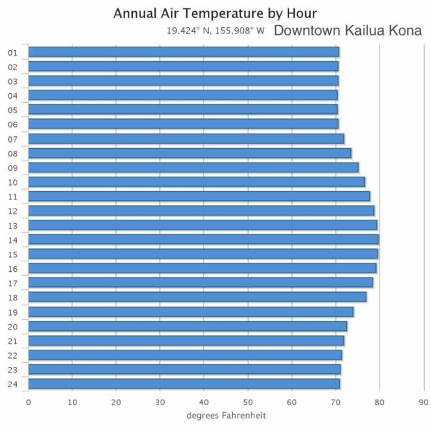 Kailua Kona Monthly Average Weather (temperature, rainfall