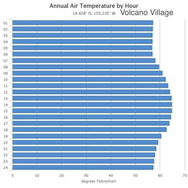 Hourly air temperature in Volcano Village on the Big Island of Hawaii