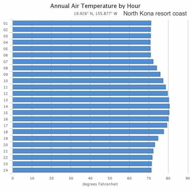 monthly weather trends at north kona resort coast waikoloa big