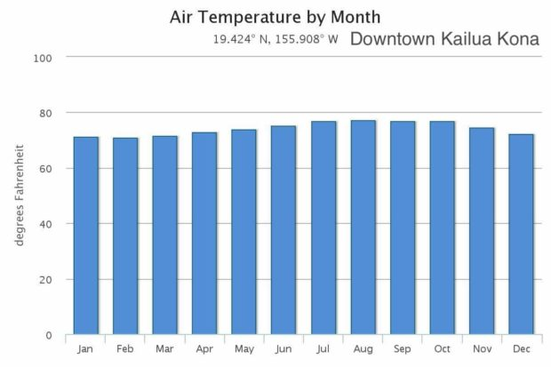 Kailua Kona Monthly Average Weather (temperature, rainfall