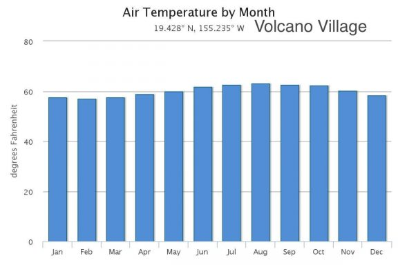 Monthly air temperature in Volcano Village on the Big Island of Hawaii