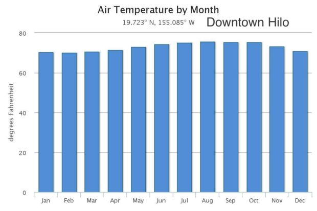 Hilo Monthly Average Weather: Temperature, Rainfall, and ...