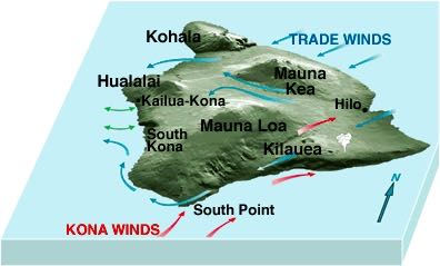 "On the Island of Hawai`i, the trade winds (blue arrows) blow the vog from its main source on the volcano (white plume) to the southwest, where wind patterns send it up the island's Kona coast. Here, it becomes trapped by daytime (onshore) and nighttime (offshore) sea breezes (double-headed arrows). In contrast, when light ""kona"" winds (red arrows) blow, much of the vog is concentrated on the eastern side of the island. Image credit: USGS"