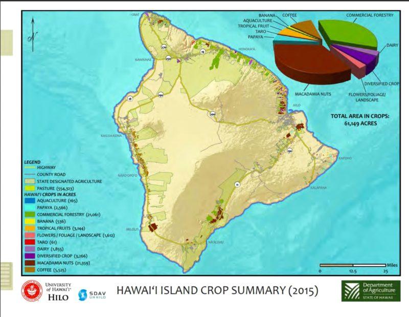 crops grown on Hawaii island