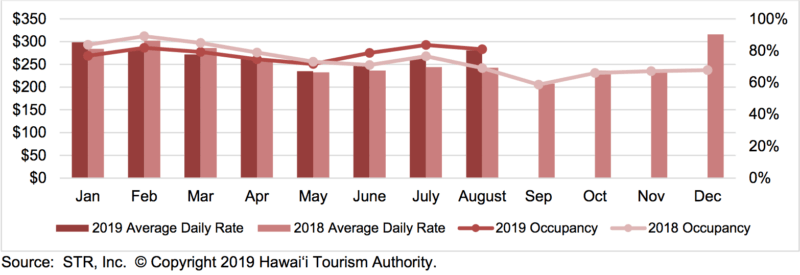 Hawaii hotel performance of 2019 vs. 2018