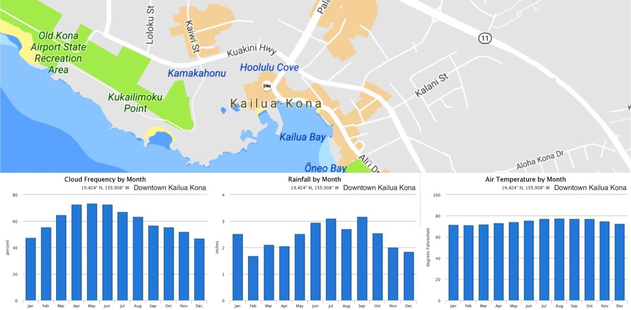 Kailua Kona Monthly Average Weather (temperature, rainfall ...