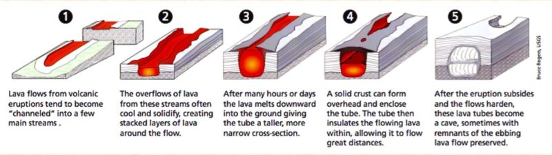 lava tube, formation