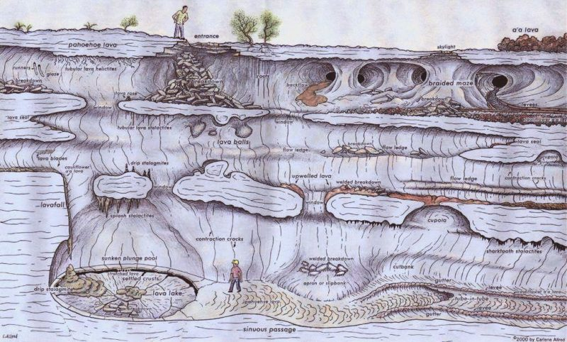 geological features in lava tube