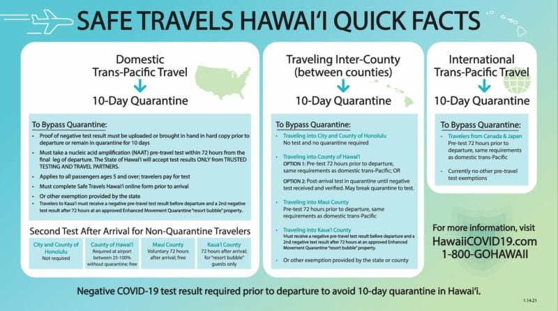 Details of the pre-travel testing program for flights to Hawaii